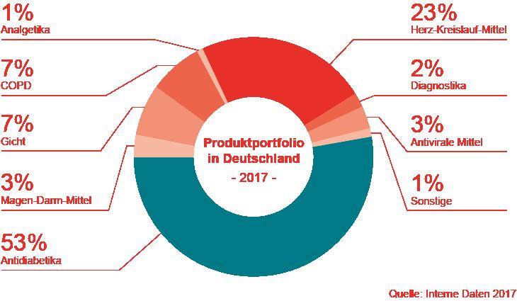 Produktportfolio in Deutschland 2016
