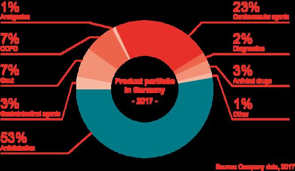 Produktportfolio in Deutschland 2017