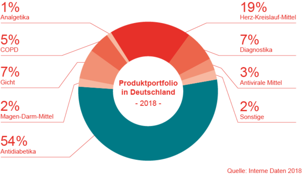 Produktportfolio in Deutschland 2018