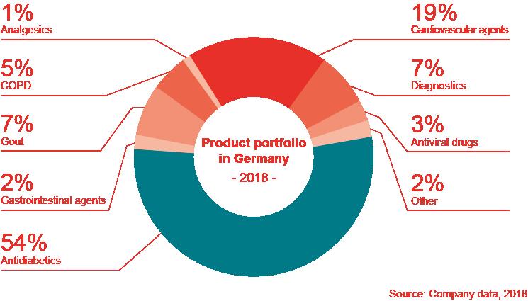 Product portfolio in Germany 2018