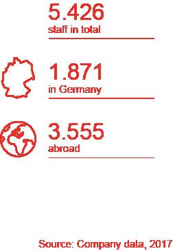 Anzahl Mitarbeiter 2017