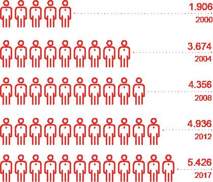 Mitarbeiterentwicklung 2000-2017