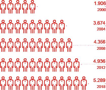 Mitarbeiterentwicklung 2000-2018