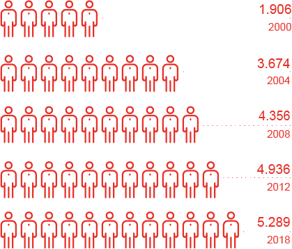 Headcount development from 2000-2018