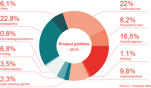 Product portfolio in Germany 2019