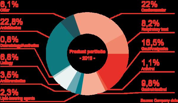 Product portfolio in Germany 2019