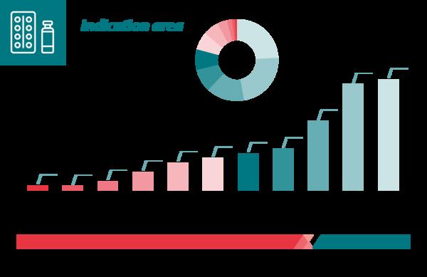 Product portfolio in Germany 2020