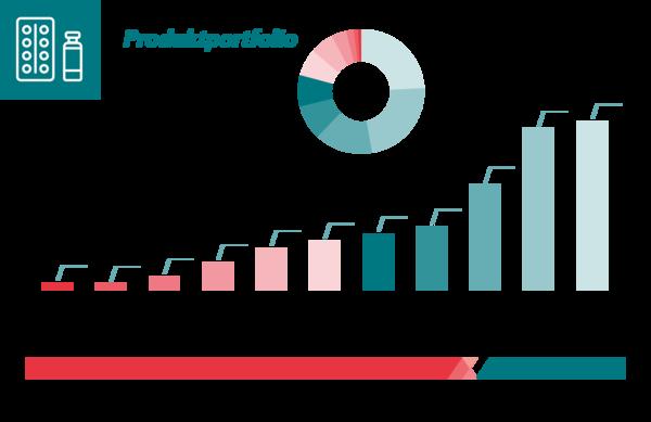 Produktportfolio in Deutschland 2020
