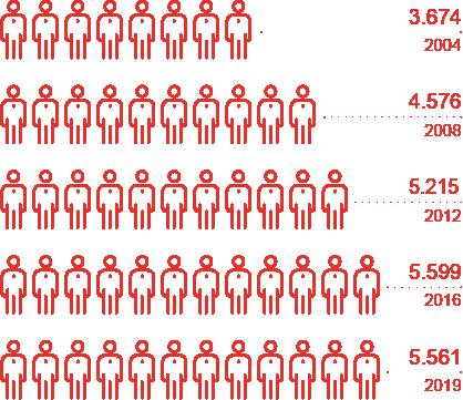 Mitarbeiterentwicklung 2000-2019